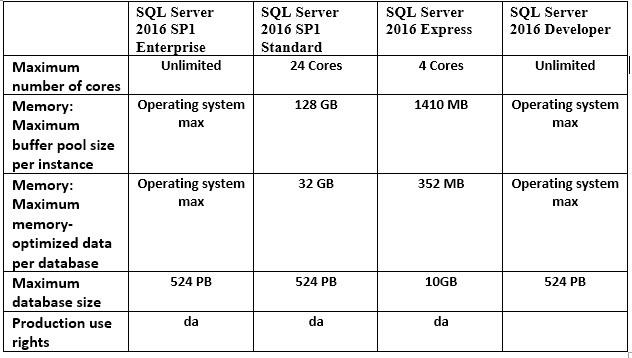 Poređenje edicija SQL server 2016